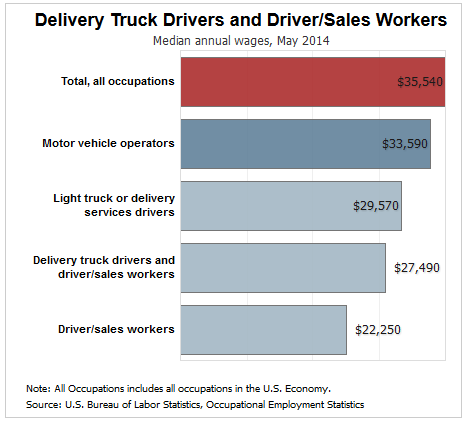 Truck Driver Salary >> Delivery Truck Driver Salary 2014 Advanced Technology Institute